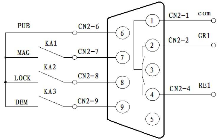 电永磁控制器cn2口接线标准