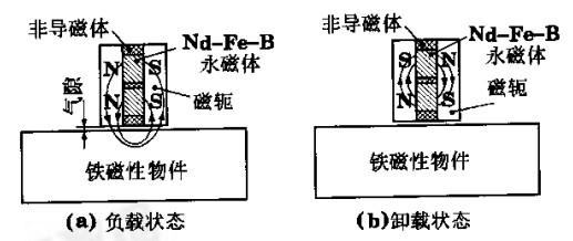 永磁起重器磁路转换原理