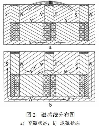 电永磁吸盘磁极结构设计及工作原理